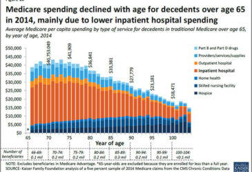Younger Seniors Take the Most Advantage of Medicare for End of Life Care